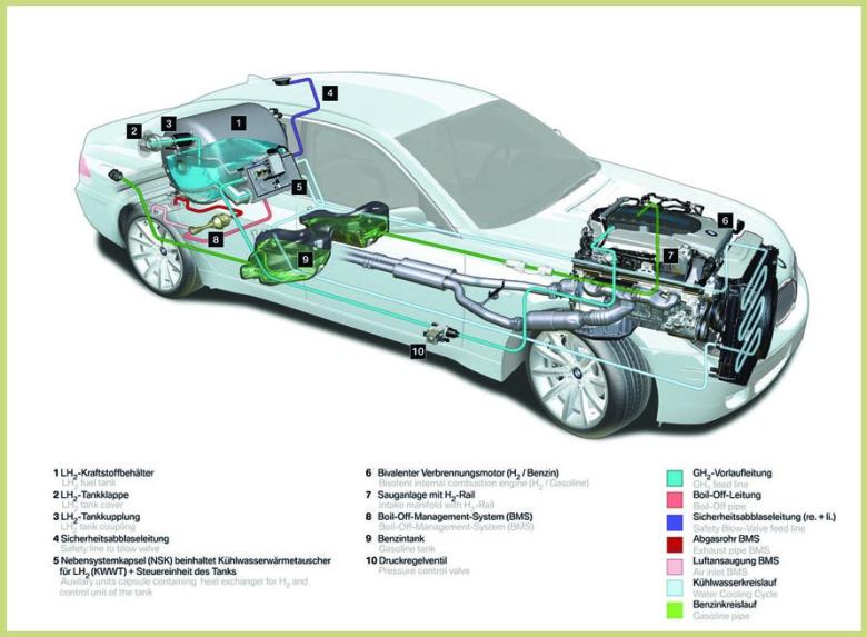 Ο κινητήρας, η ανάρτηση και το αμάξωμα της BMW Hydrogen 7 προέρχονται από τις -προηγούμενης γενιάς- BMW 760i και BMW 760Li. Καίγοντας υδρογόνο η BMW μπορεί να κινηθεί για περίπου 200 χιλιομέτρα, ενώ με βενζίνη μπορεί να κινηθεί για άλλα 500. Η μέγιστη ισχύς είναι 260 ίπποι, η τελική ταχύτητα (περιορίζεται με ηλεκτρονικά μέσα) στα 230 km/h, ενώ για τα 0-100 km/h απαιτούνται 9,5 δευτερόλεπτα. ΕΠΕΞΗΓΗΣΕΙΣ: 1. Δεξαμενή υγρού υδρογόνου (LH2) – 2. Τάπα ρεζερβουάρ υδρογόνου – 3. Σωλήνας παροχής υδρογόνου στη δεξαμενή – 4. Γραμμή ασφαλείας μέχρι τη βαλβίδα ανακούφισης – 5. Βοηθητική μονάδα με εναλλάκτη θερμότητας για το H2 και μονάδα ελέγχου για τη δεξαμενή υδρογόνου 6. Κινητήρας διπλού καυσίμου – 7. Πολλαπλή εισαγωγής με γραμμή τροφοδοσίας αερίου H2 – 8. Σύστημα διαχείρισης της εξάτμισης του υδρογόνου (BMS) – 9. Ρεζερβουάρ βενζίνης – 10. Βαλβίδα ρύθμισης της πίεσης