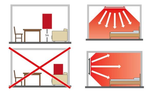 Τα πάνελ Υπέρυθρης Θέρµανσης µπορούν να εγκατασταθούν στον τοίχο και στην οροφή ή να σταθούν στο δάπεδο µε προαιρετική βάση δαπέδου ώστε να µπορείτε να τα µετακινείτε. Θα πρέπει όμως να «κοιτάζουν» προς τους τοίχους και όχι προς τα παράθυρα (γράφημα: www.solarheat.gr)